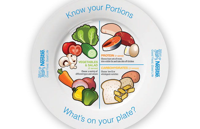 know your plate